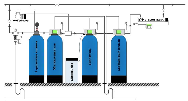 Обессоливание воды